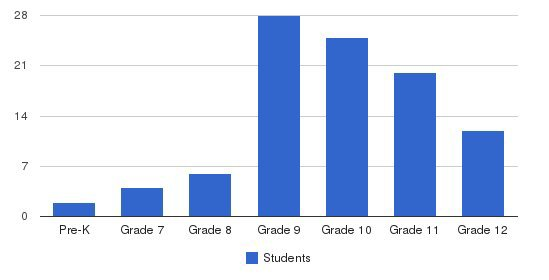 Denver Street School Students by Grade