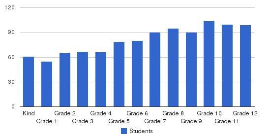 Faith Christian Academy Students by Grade