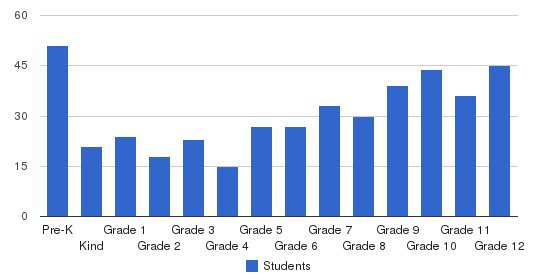 Front Range Christian School Students by Grade