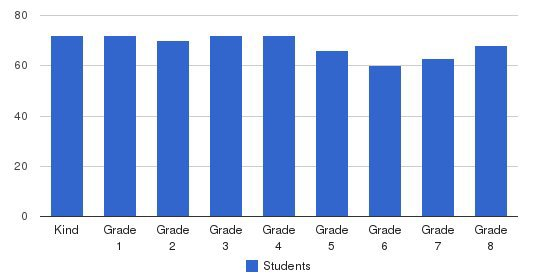 Graland Country Day School Students by Grade