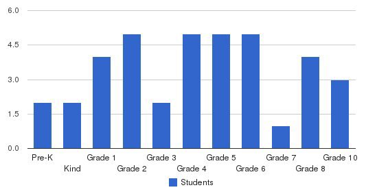 Intermountain Adventist Academy Students by Grade