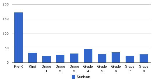 Southeast Christian School Students by Grade