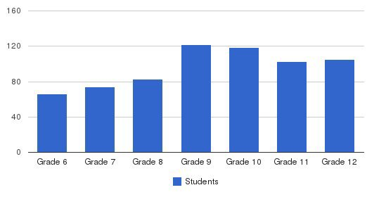 Kent Denver School Students by Grade