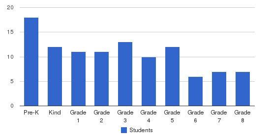 St. Anthony Catholic School Students by Grade