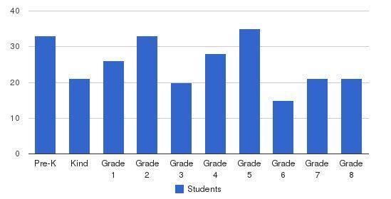 St. Joseph Catholic School Students by Grade
