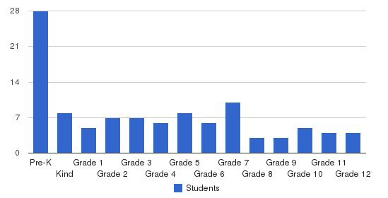 Telluride Mountain School Students by Grade