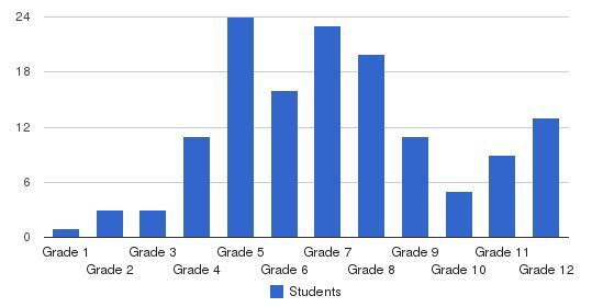 Ccmc School Students by Grade