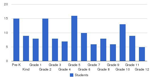 Central Christian Academy Students by Grade