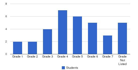 Community Child Guidance School Students by Grade