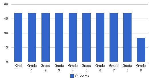Foote School Students by Grade