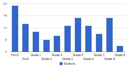 Hartford Area Sd A School Students by Grade