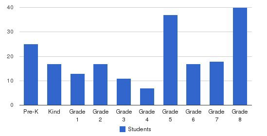 Pope John Paul Ii Students by Grade