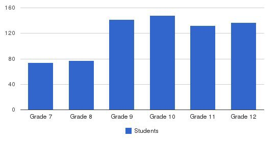 Hopkins School Students by Grade