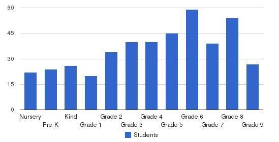 Renbrook School Students by Grade