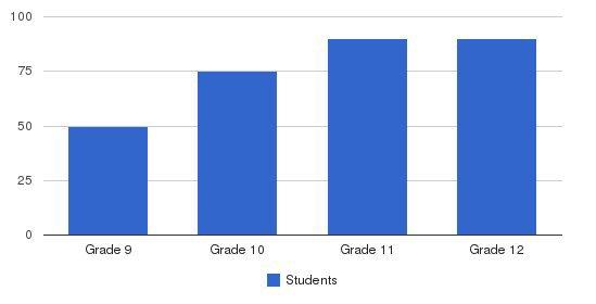Salisbury School Students by Grade