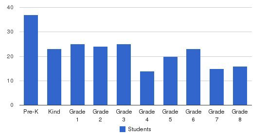 St. Ann Academy Students by Grade