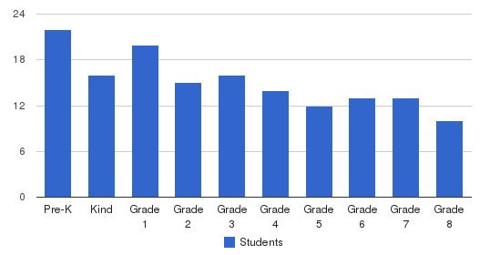 St. Bernadette Catholic School Students by Grade