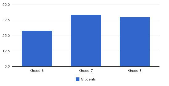 St. Francis Of Assisi Middle School Students by Grade
