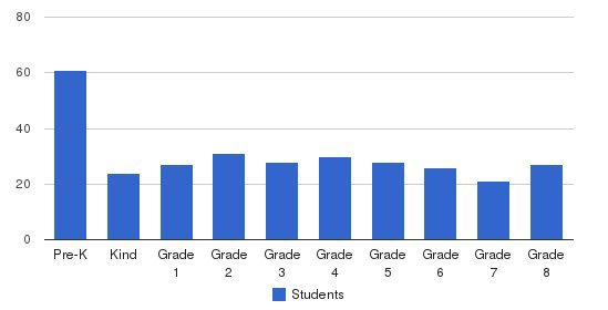 St Gregory The Great School Students by Grade
