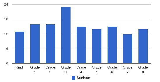 Saint Joseph School Students by Grade