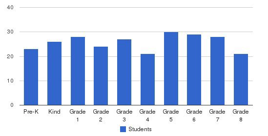 St. Mary Magdalen School Students by Grade