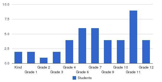 Devereux Students by Grade