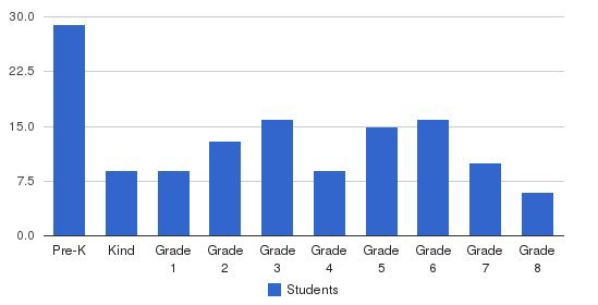 St. Sebastian School Students by Grade