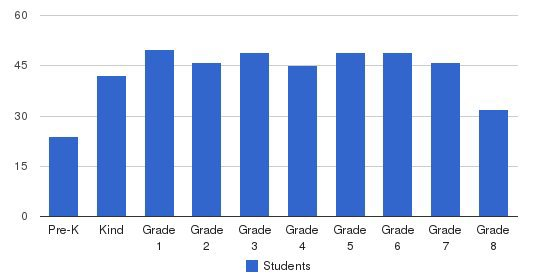 St. Thomas Aquinas Elementary School Students by Grade