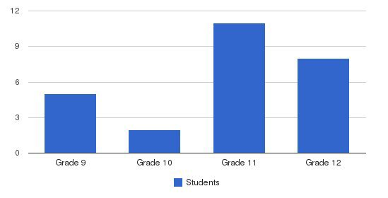University School Students by Grade