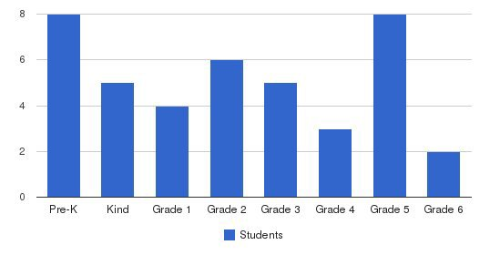 Faith Elementary And Middle School Students by Grade
