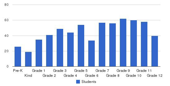 Ursuline Academy (pk-12) Students by Grade