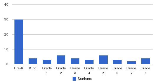 Wilmington Junior Academy Students by Grade