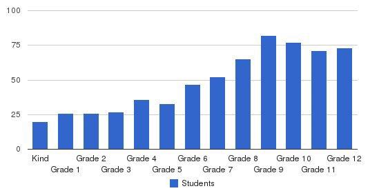 Maret School Students by Grade