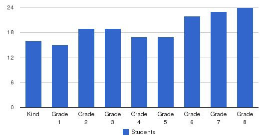 St. Gabriel School Students by Grade