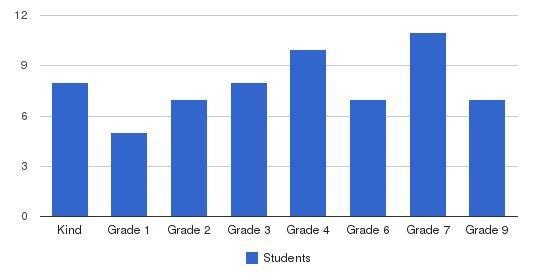 Ujamaa School Students by Grade