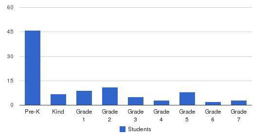Abc Christian Academy & Preschool Students by Grade