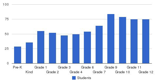 Academy Of The Holy Names Students by Grade
