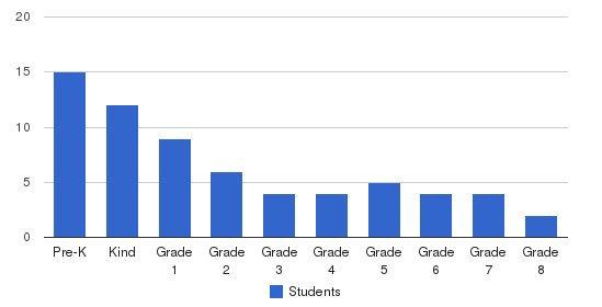 New Port Richey Sda Christian School Students by Grade