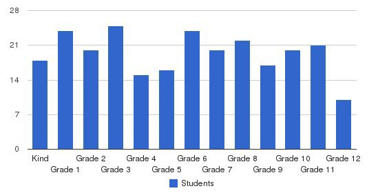 Altamonte Christian School Students by Grade