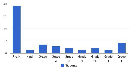 Ascension Lutheran School Students by Grade