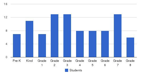 Batt Private School Students by Grade