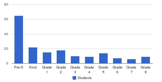 Beacon Hill School Students by Grade