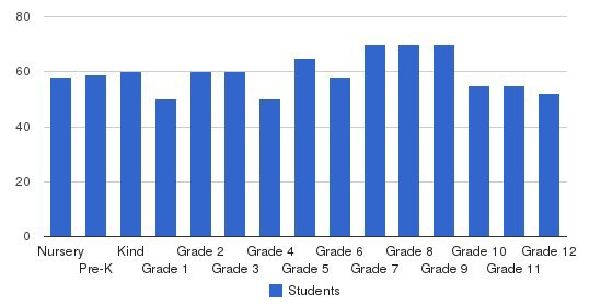 American Christian Academy Students by Grade
