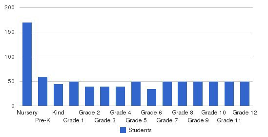 Joy Christian School Students by Grade