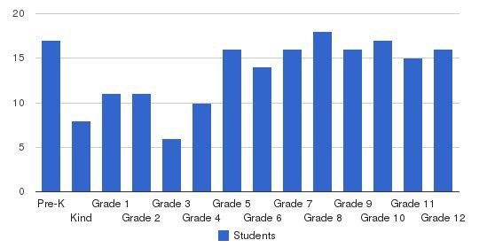 Boca Raton Preparatory School Students by Grade