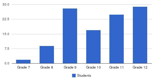 Brevard Private Academy Students by Grade