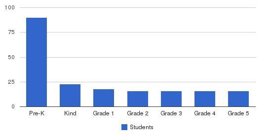 Bridges Montessori Academy Students by Grade