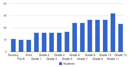Canterbury School Of Florida Students by Grade