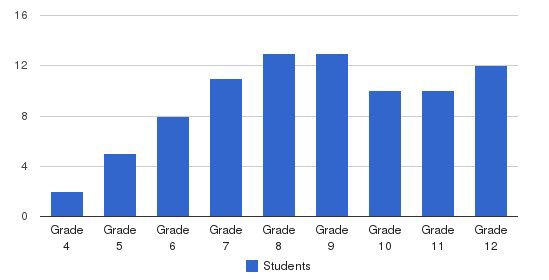 Halifax Academy Students by Grade