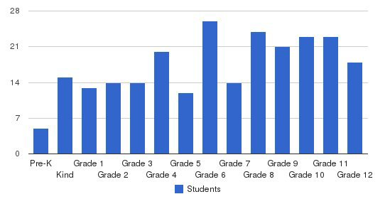 Central Florida Christian Academy Students by Grade